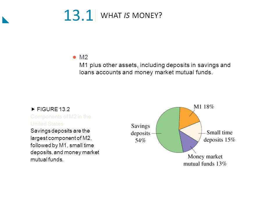 13.1 WHAT IS MONEY ● M2 M1 plus other assets, including deposits in savings and loans accounts and money market mutual funds.