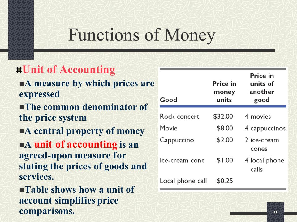 Functions of Money Unit of Accounting