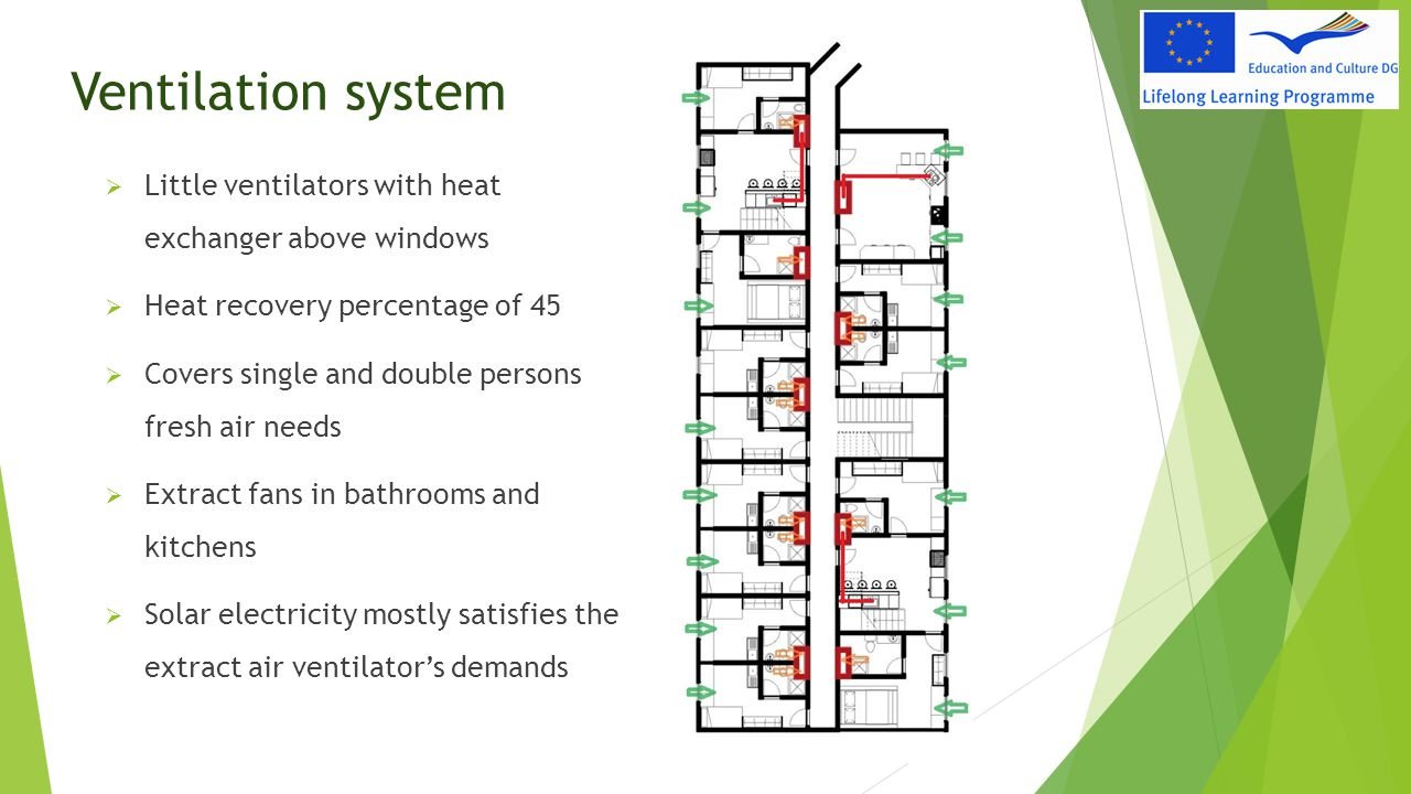 Ventilation system Little ventilators with heat exchanger above windows. Heat recovery percentage of 45.