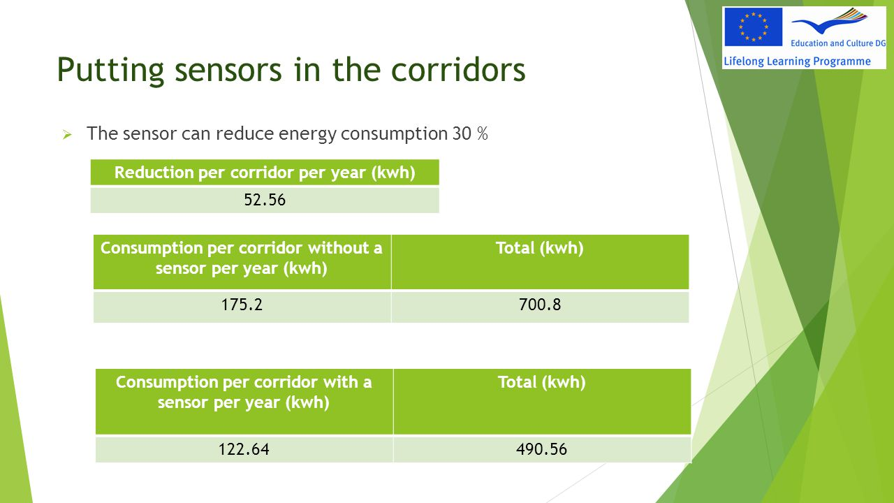 Putting sensors in the corridors
