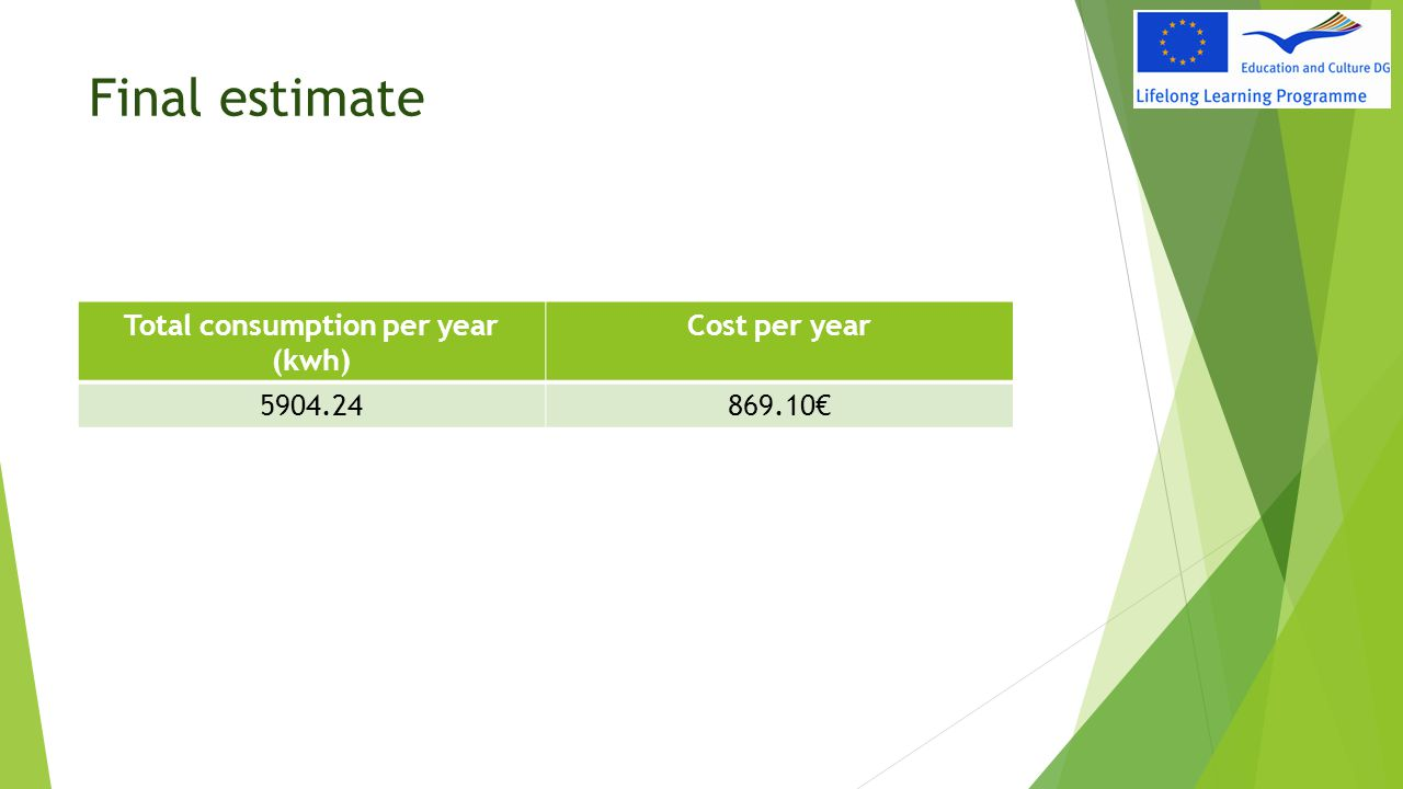 Total consumption per year (kwh)