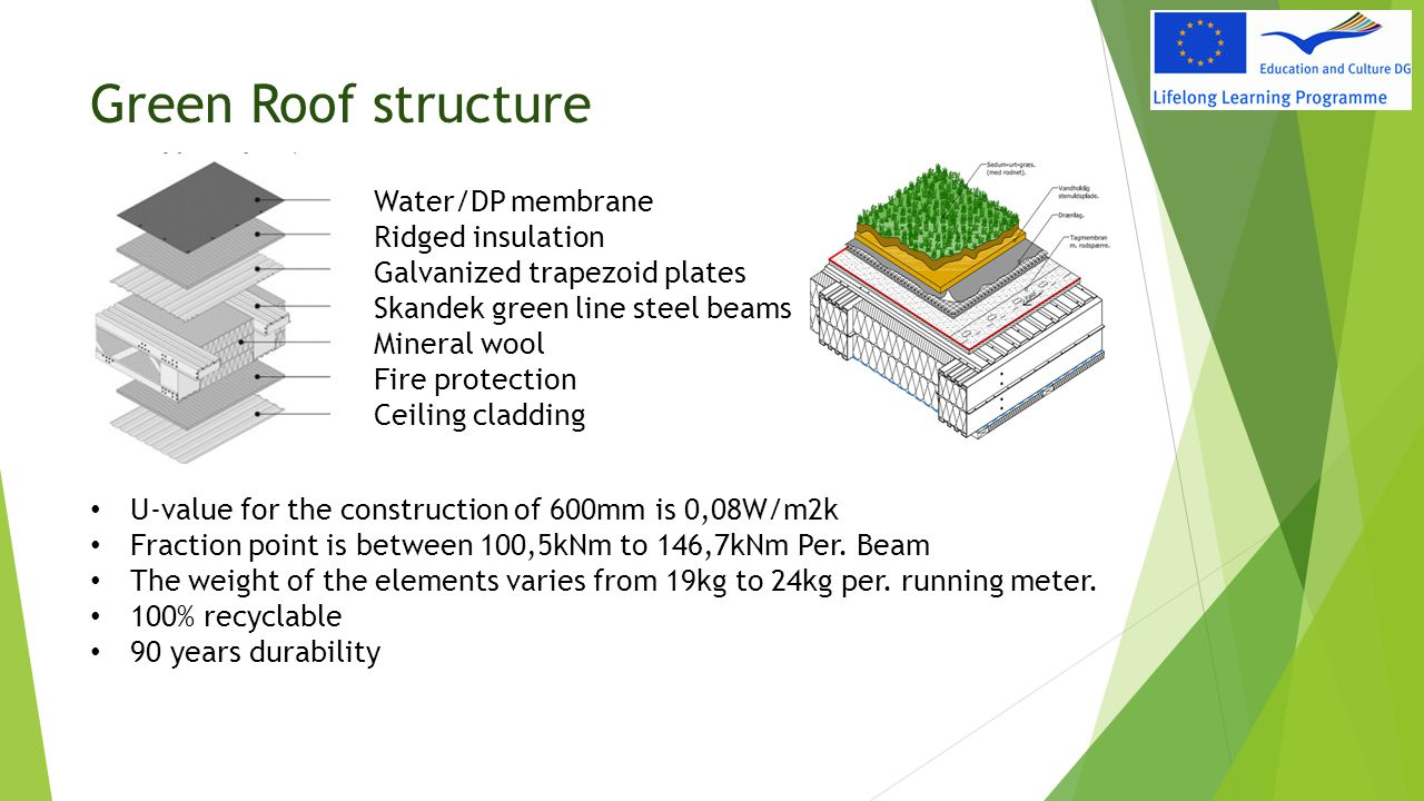 Green Roof structure Water/DP membrane Ridged insulation