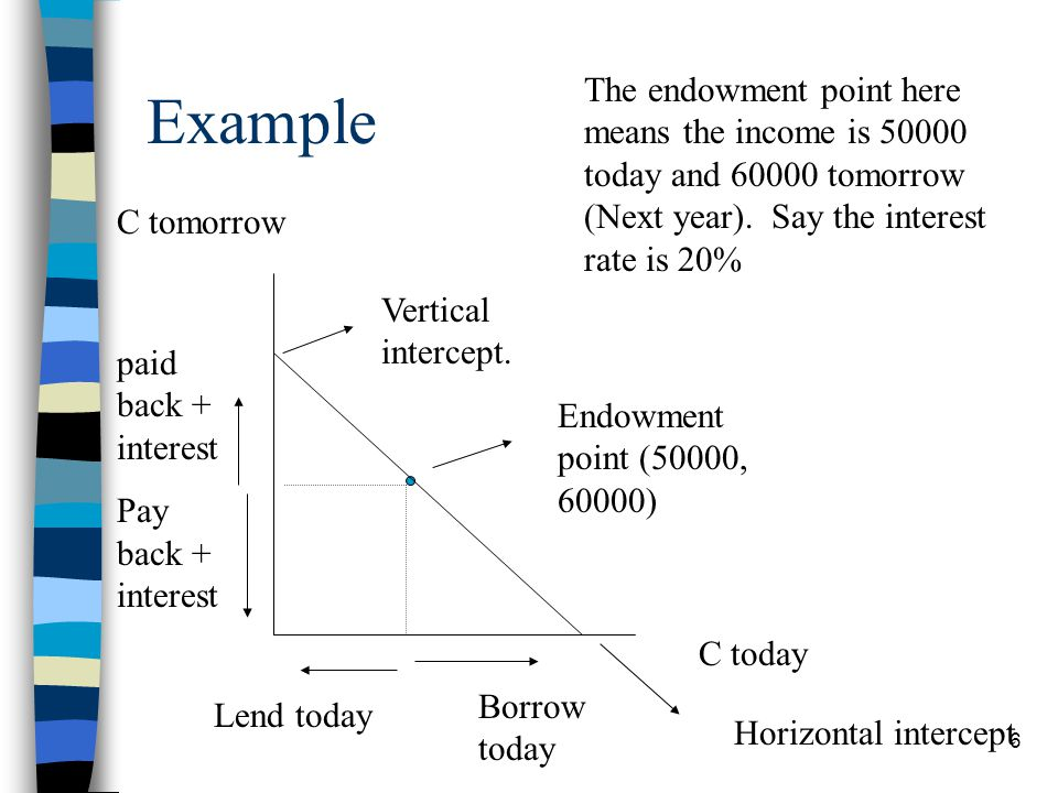 Example The endowment point here means the income is 50000 today and 60000 tomorrow (Next year). Say the interest rate is 20%