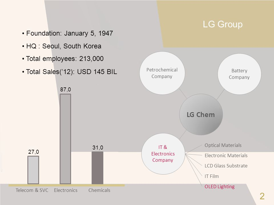 LG Group 2 LG Chem Foundation: January 5, 1947 HQ : Seoul, South Korea