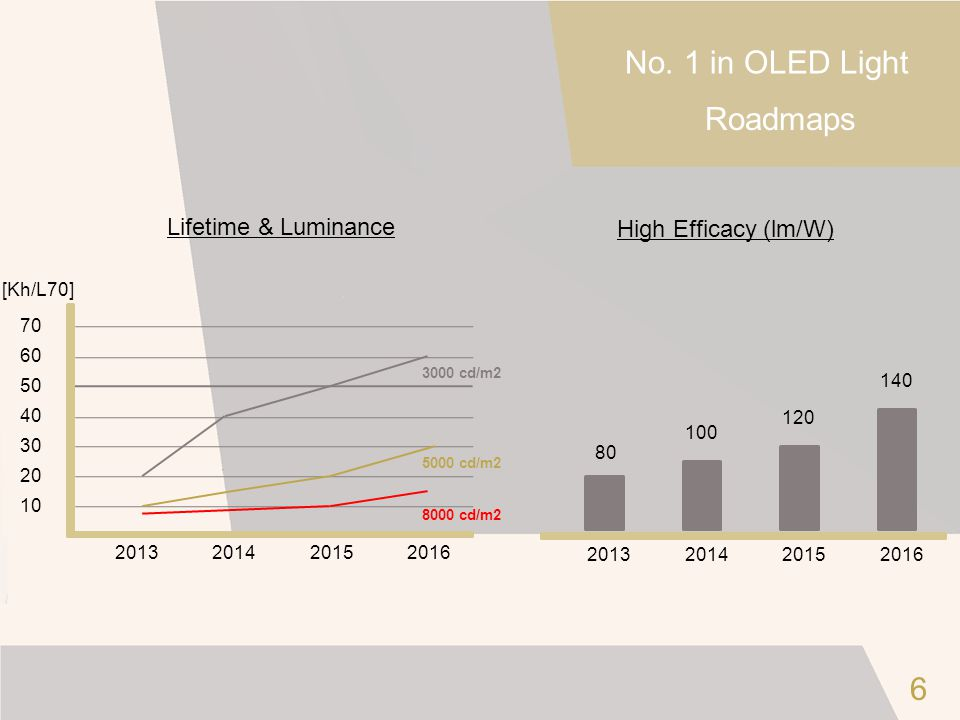 No. 1 in OLED Light Roadmaps 6 Lifetime & Luminance