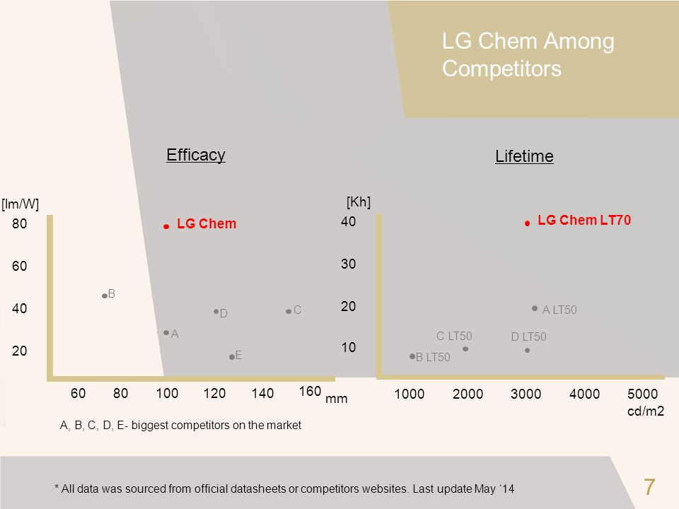 LG Chem Among Competitors