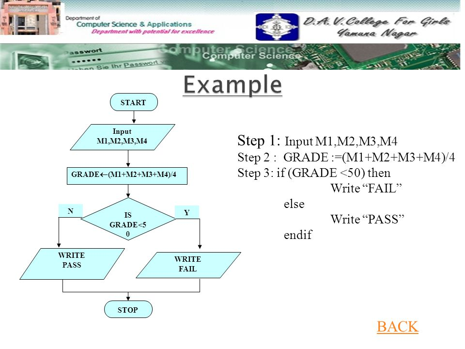 Example Step 1: Input M1,M2,M3,M4 BACK