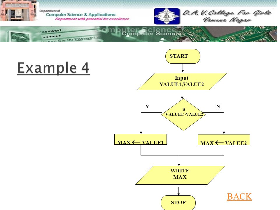 Example 4 BACK MAX  VALUE1 STOP Y N START Input VALUE1,VALUE2