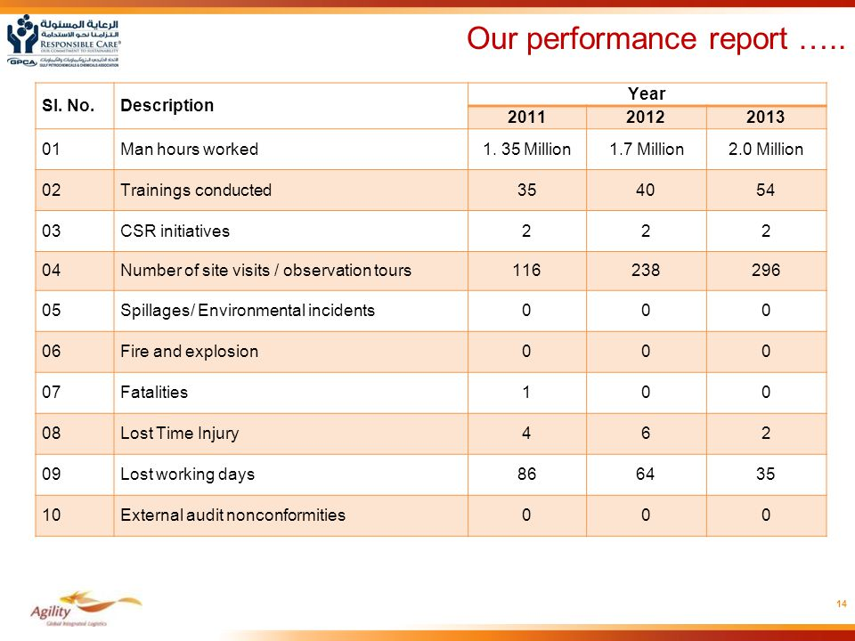 Our performance report …..
