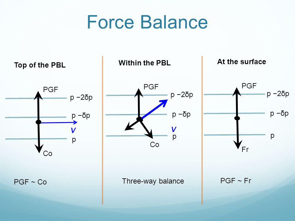 Force Balance At the surface Within the PBL Top of the PBL PGF PGF PGF