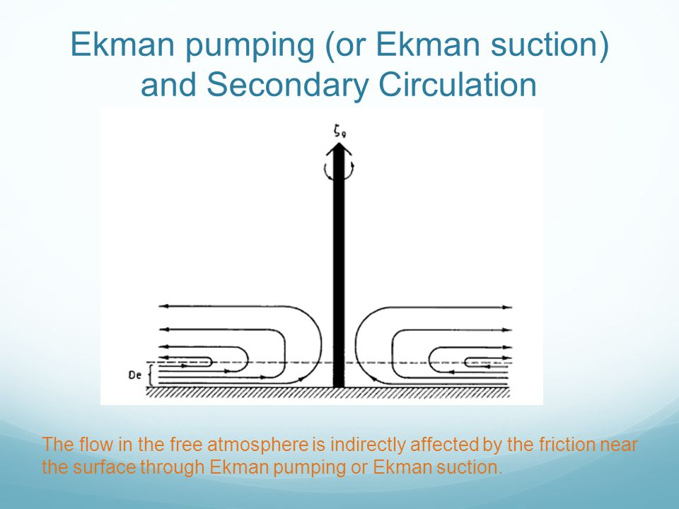 Ekman pumping (or Ekman suction) and Secondary Circulation