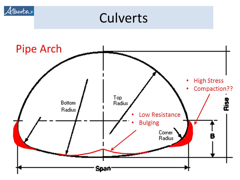 What is a Culvert? Culvert Components Culvert Design and
