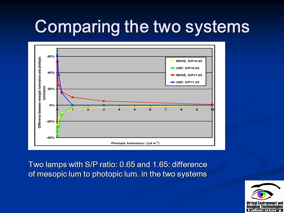 Comparing the two systems