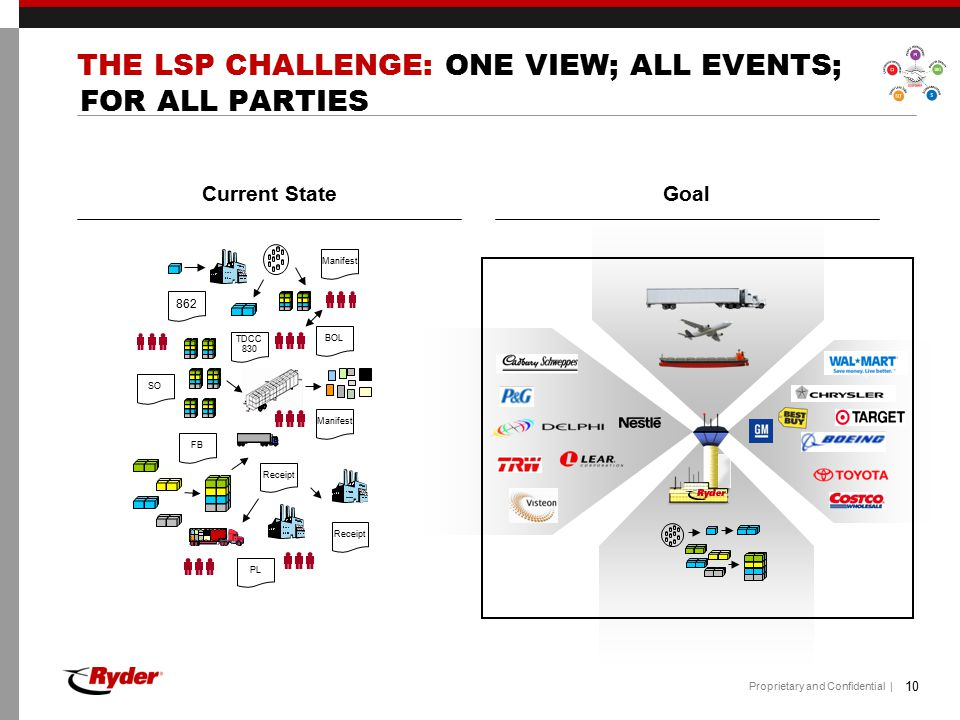 THE LSP CHALLENGE: ONE VIEW; ALL EVENTS; FOR ALL PARTIES