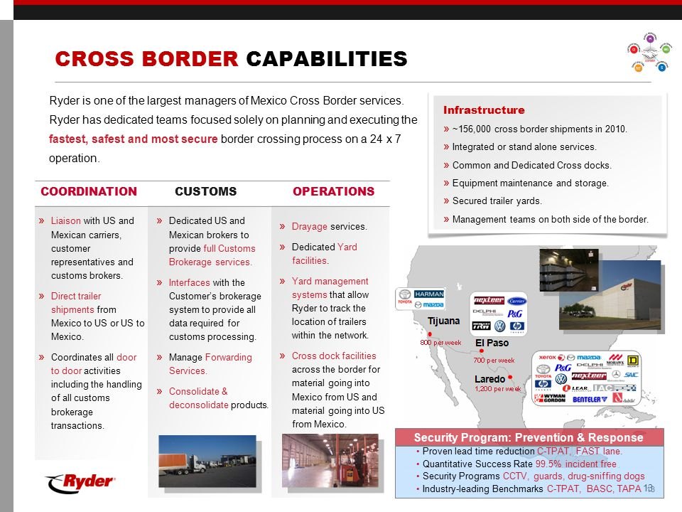 CROSS BORDER CAPABILITIES