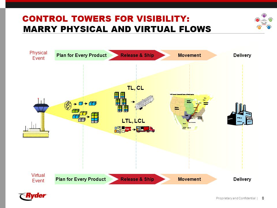 CONTROL TOWERS FOR VISIBILITY: MARRY PHYSICAL AND VIRTUAL FLOWS