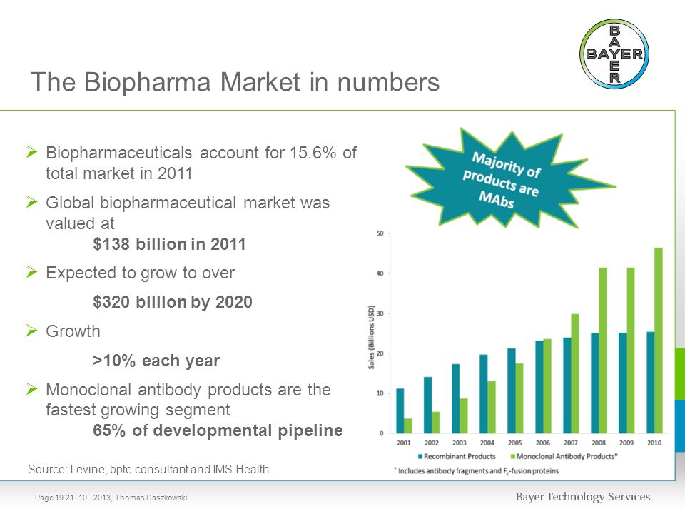 The Biopharma Market in numbers