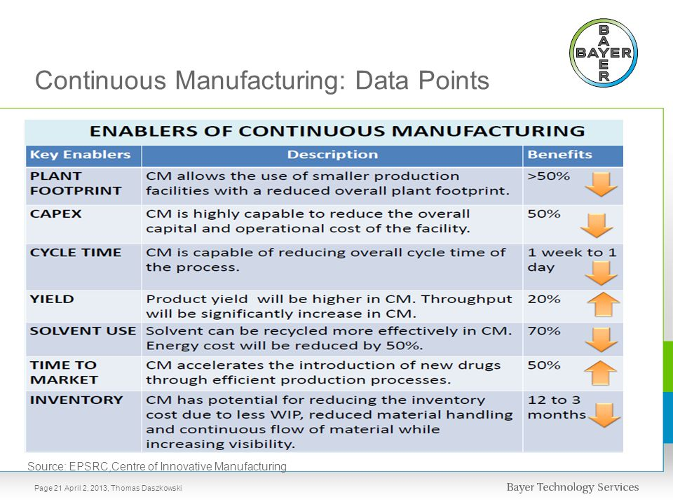 Continuous Manufacturing: Data Points