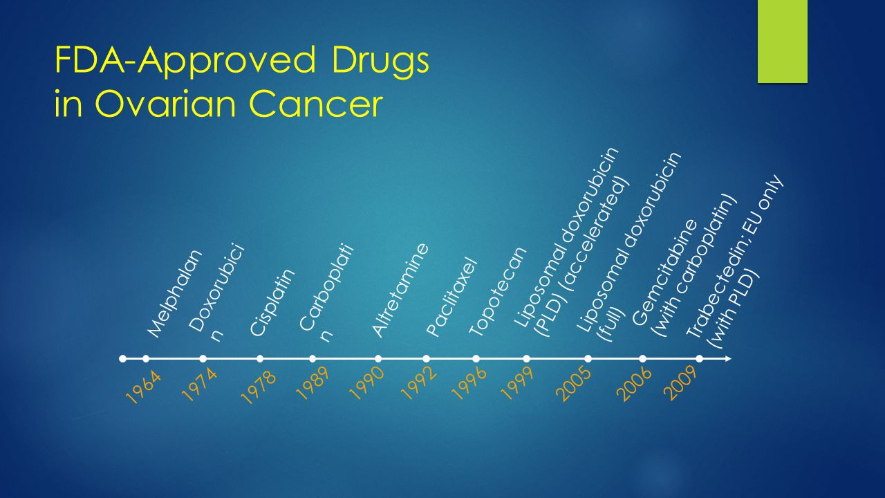 FDA-Approved Drugs in Ovarian Cancer