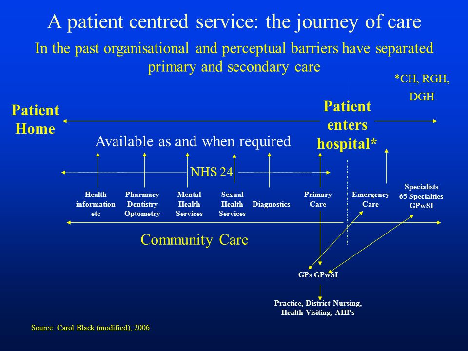 A patient centred service: the journey of care
