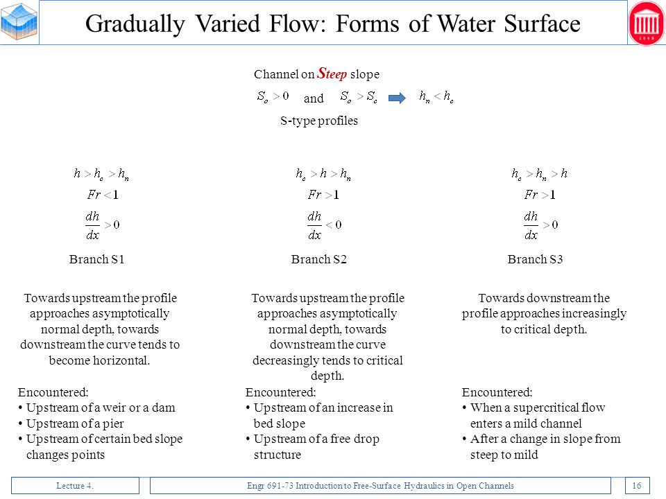 Gradually Varied Flow: Forms of Water Surface