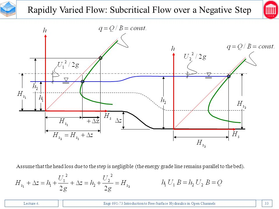 Rapidly Varied Flow: Subcritical Flow over a Negative Step