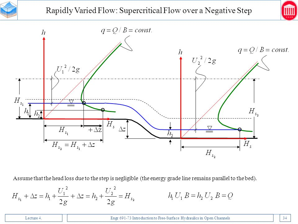 Rapidly Varied Flow: Supercritical Flow over a Negative Step