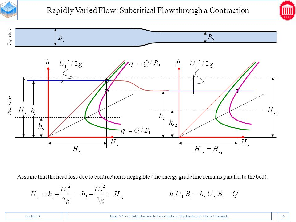 Rapidly Varied Flow: Subcritical Flow through a Contraction