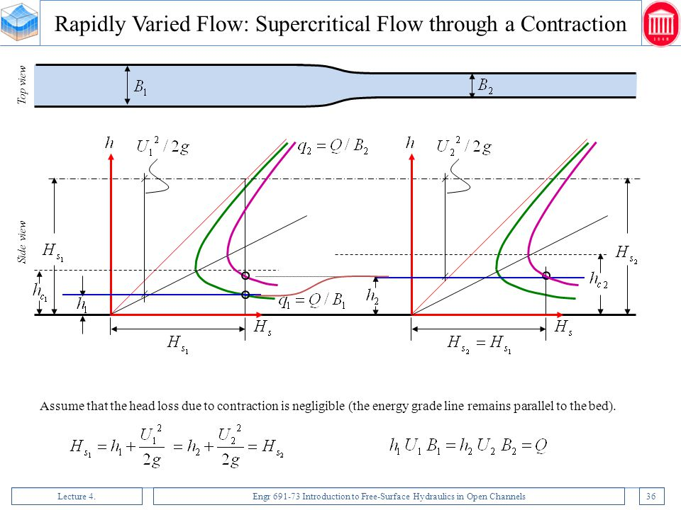 Rapidly Varied Flow: Supercritical Flow through a Contraction