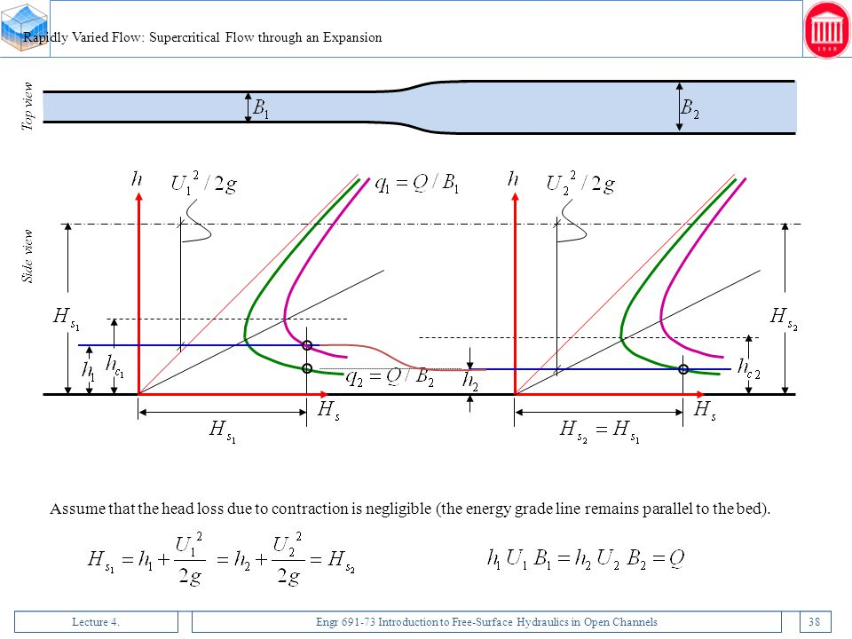 Rapidly Varied Flow: Supercritical Flow through an Expansion