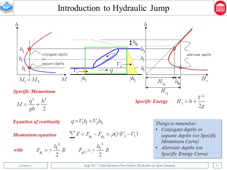 Introduction to Hydraulic Jump