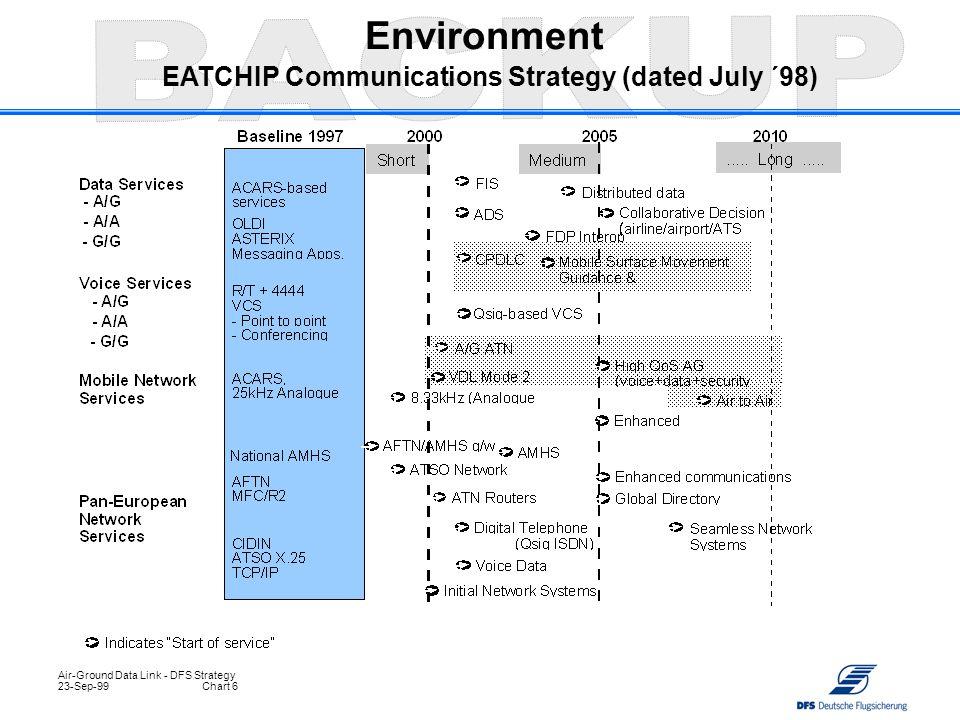 6 Environment EATCHIP Communications