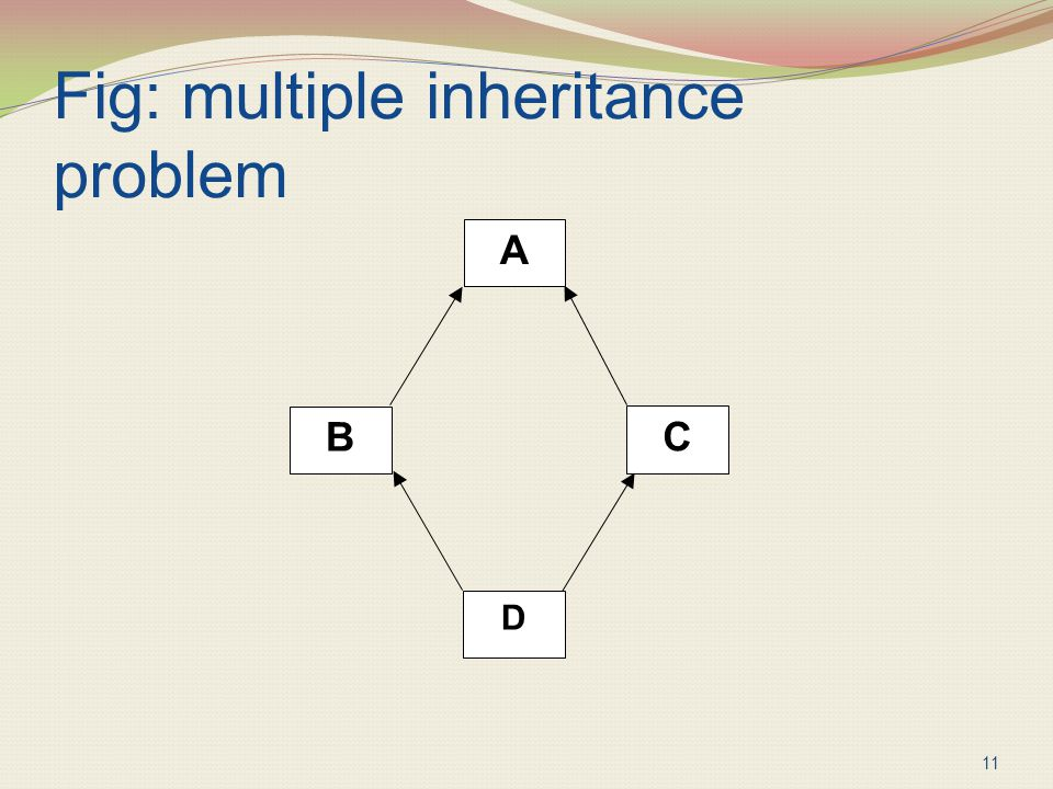 Fig: multiple inheritance problem