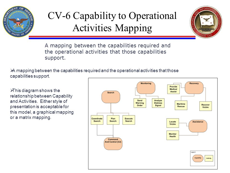 CV-6 Capability to Operational Activities Mapping