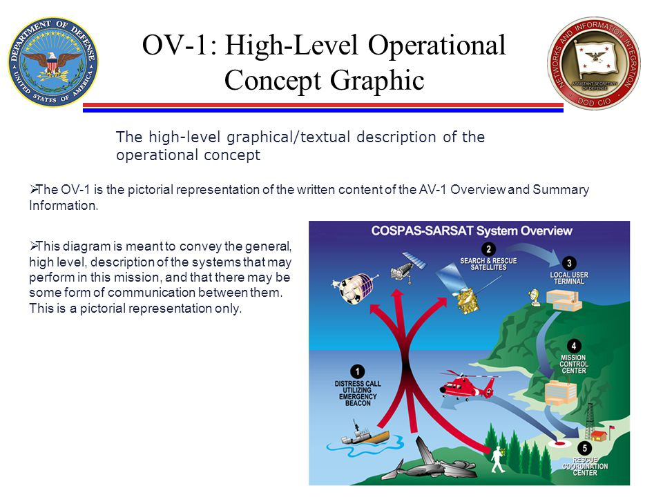 OV-1: High-Level Operational Concept Graphic