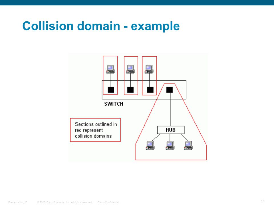 Collision domain - example