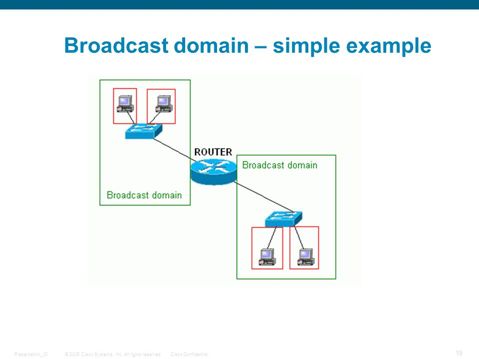 Broadcast domain – simple example