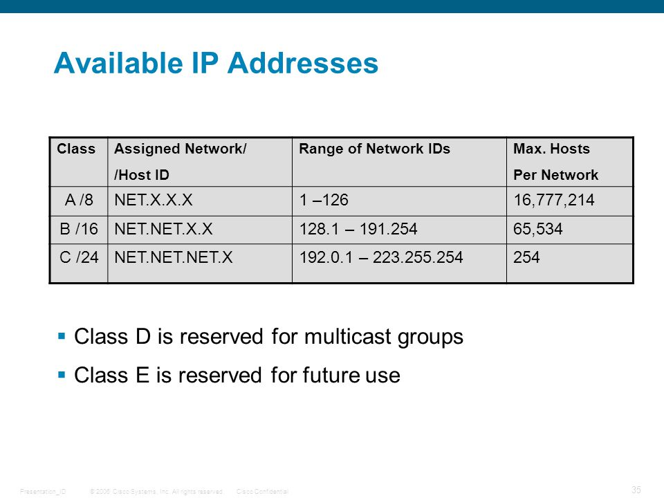 Available IP Addresses
