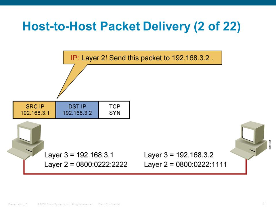 Host-to-Host Packet Delivery (2 of 22)