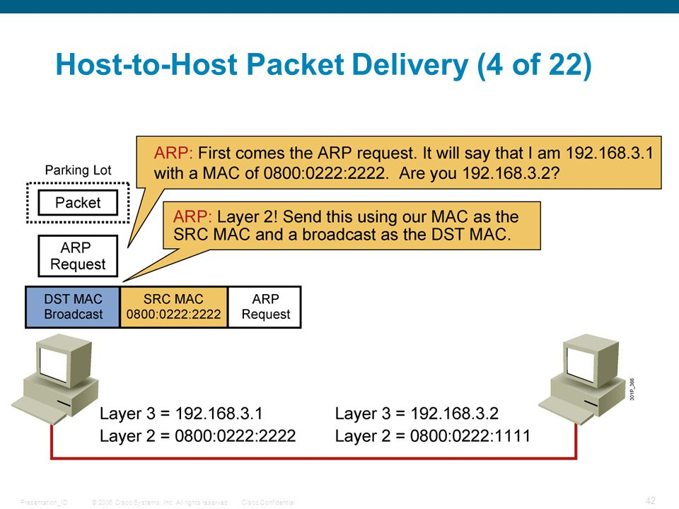Host-to-Host Packet Delivery (4 of 22)