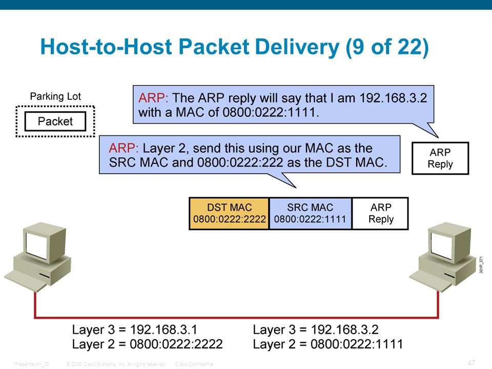 Host-to-Host Packet Delivery (9 of 22)