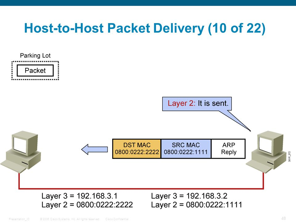 Host-to-Host Packet Delivery (10 of 22)
