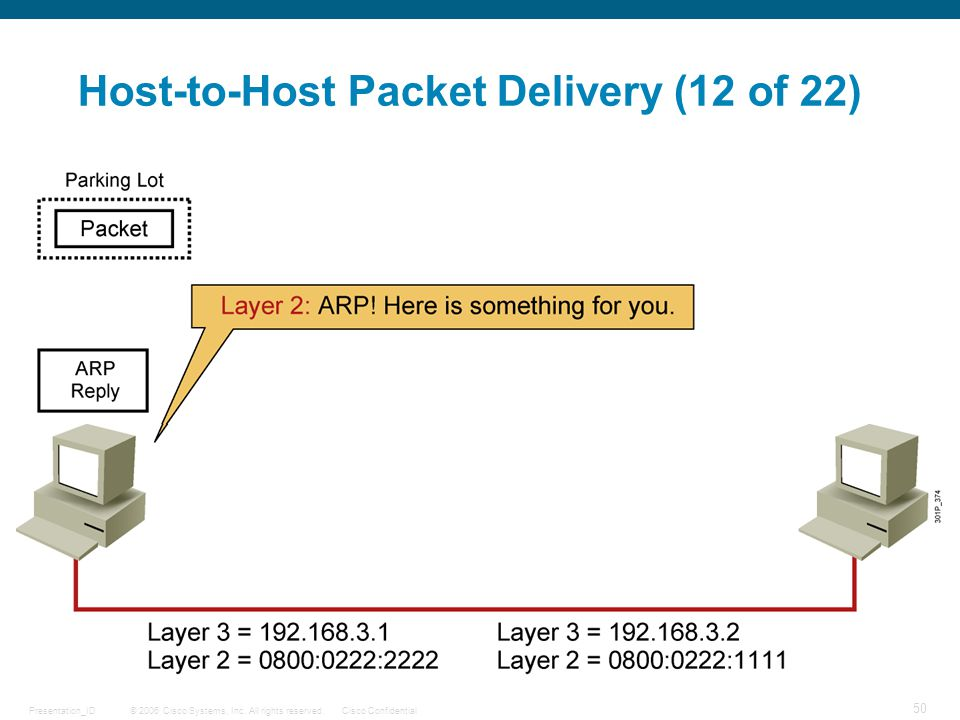 Host-to-Host Packet Delivery (12 of 22)