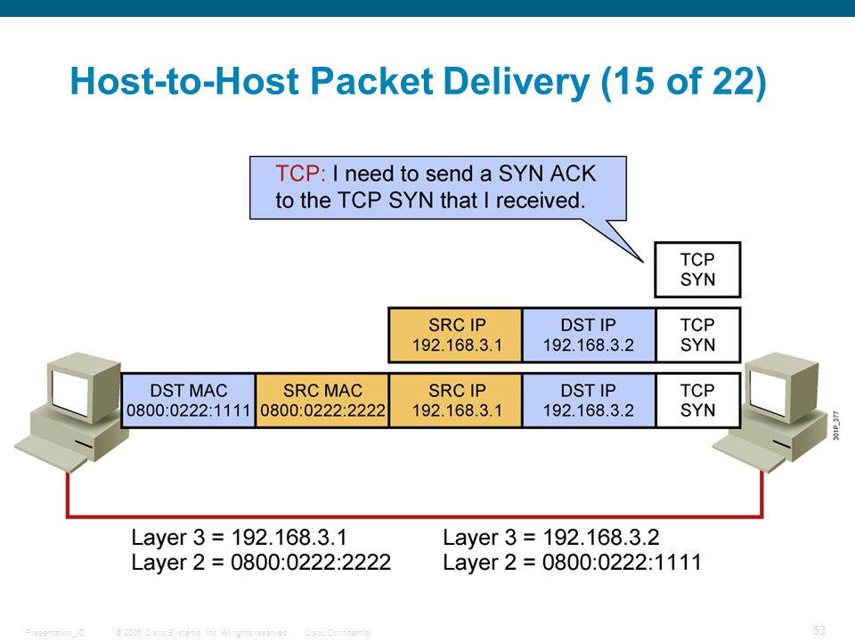 Host-to-Host Packet Delivery (15 of 22)