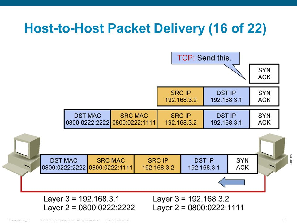 Host-to-Host Packet Delivery (16 of 22)