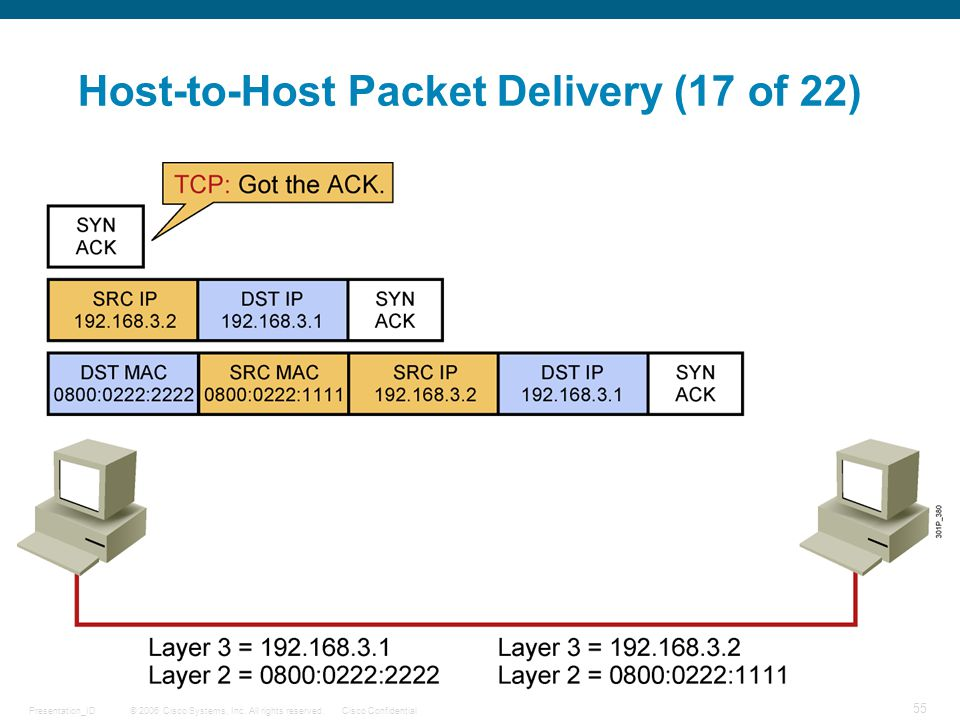 Host-to-Host Packet Delivery (17 of 22)