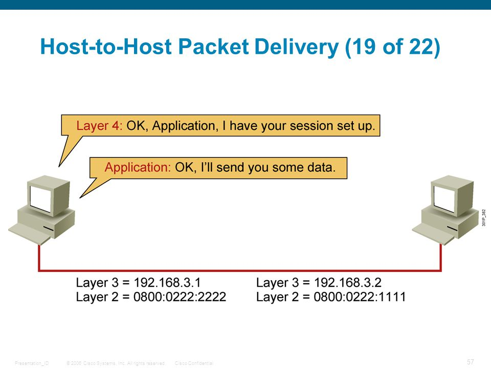 Host-to-Host Packet Delivery (19 of 22)