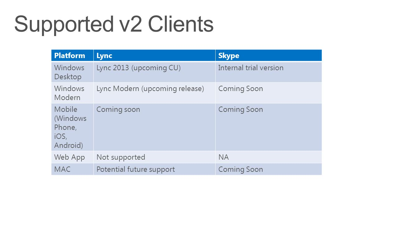 Supported v2 Clients Platform Lync Skype Windows Desktop