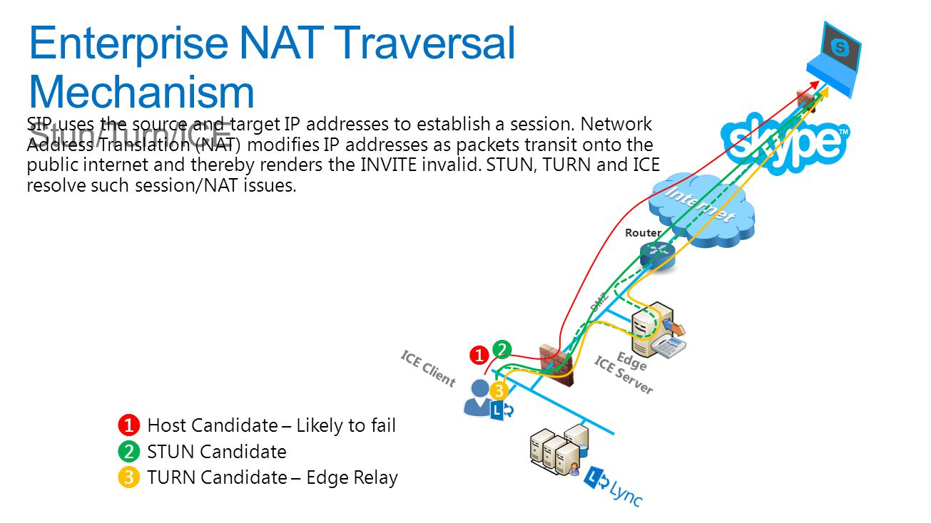 Enterprise NAT Traversal Mechanism Stun/Turn/ICE