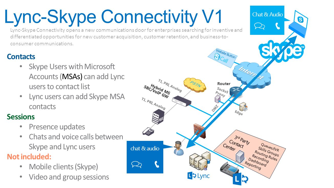 Lync-Skype Connectivity V1